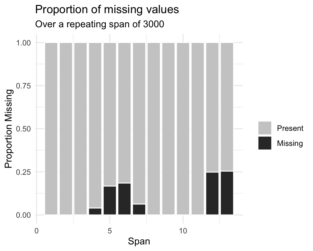 Gallery of Missing Data Visualisations • naniar